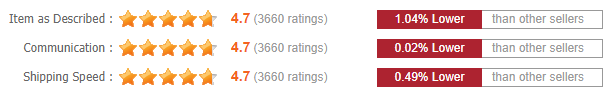 Dolago- Detailed Seller Ratings
