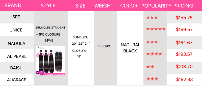 ISEE' pricing compared to other hair brands