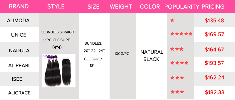 alimoda pricing compared to other popular hair brand
